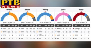 PTB Big Political Newscongress president rahul now big responsibility on uselection result 2018 live updates mp cg rajasthan telangana and mizoram