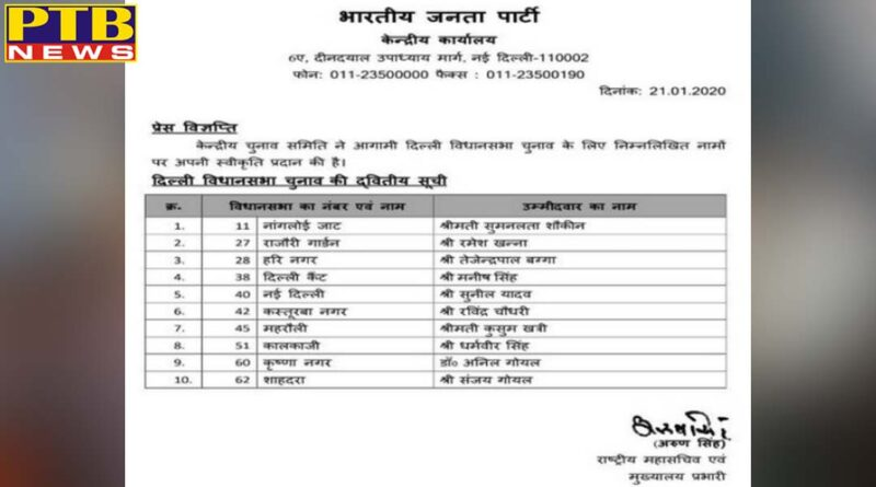 bjp second list released in delhi names of 10 more candidates announced